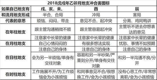 2018年八字乙卯月运势(3月4日-4月4日)