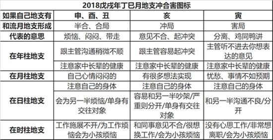 2018年八字丁巳月运势(2018年5月5日-6月5日)