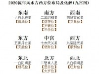 2020流年风水吉凶方位布局及化解(九宫图)